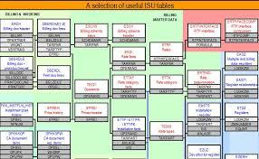 hr schema tables data isu tables abap tutorials
