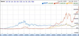 microsoft stock vs aapl