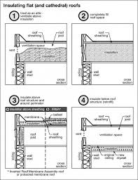 can unvented roof assemblies be insulated with fiberglass insulating a flat roof dengarden