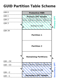 Table Size Guid Partition Table Wikipedia