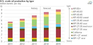 light sweet crude price bakken data plus the eia versus the eia peak oil barrel