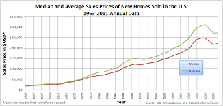 Cheapest Homes In America Timeline Of The United States Housing Bubble Wikipedia