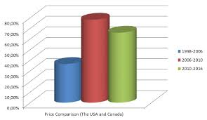 viagra price comparison online pharmacies vs local drugstores