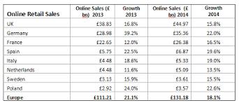 amazon black friday record parcelhub online retailers enjoy record breaking black friday
