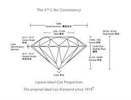 Diamond Depth And Table The World U0027s Most Beautiful Diamonds From Lazare Diamonds Elite