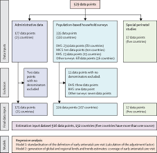 early antenatal care visit a systematic analysis of regional and
