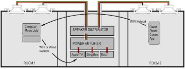 ins whole house audio design