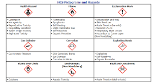 Ghs Safety Data Sheet Template What You Need To About The Osha Hazard Communication