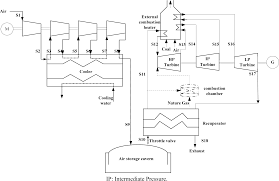 entropy free full text performance analysis of a coal fired