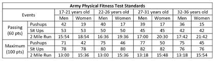 new prt standards army army pt standards