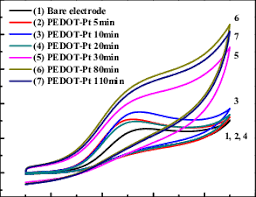 aa cv cv of pedot pt with different synthesis times done in pbs of ph 7