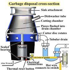 Kitchen Sink Garbage Disposal Clogged Fresh On Kitchen Intended - Clogged kitchen sink with garbage disposal and dishwasher