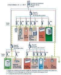 electricité cuisine norme nf c 15100 les prises de courant espace grand norme