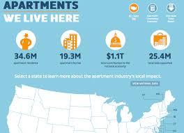 san antonio apartment association apartment industry statistics