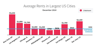 average rent us l a rents are double the u s average l a weekly