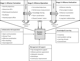price competitive alliance projects identification of success price competitive alliance projects identification of success factors for public clients journal of construction engineering and management vol 136