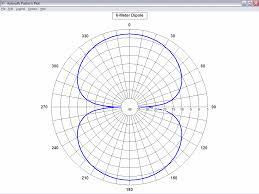 30 Meters To Feet Antenna Modeling