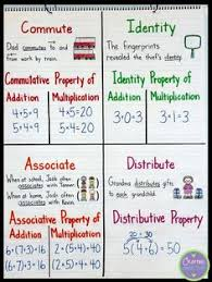 we could do a simpler version of this for distributive property in