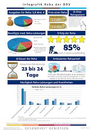 Rehaklinik Bad Bocklet Infografik Und Statistik Reha Der Drv