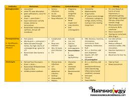 best 20 antibiotics nursing ideas on pinterest pharmacology