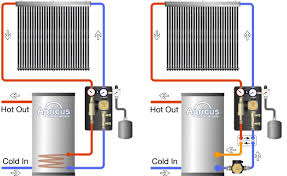 solar water systems water systems apricus solar water