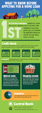 5 Home Loans by What To Know Before Applying For A Home Loan Infographic