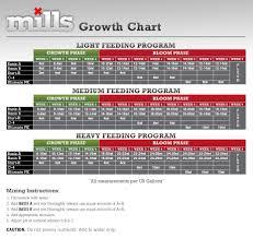feed charts hydro pros