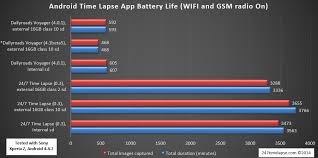 android time lapse time lapse application battery comparison 24 7 time lapse
