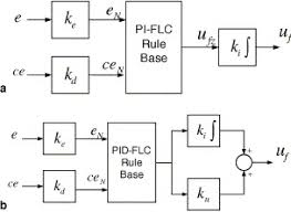 fuzzy logic control to be conventional method sciencedirect