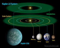 circumstellar habitable zone