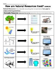 best 25 natural resources ideas on pinterest types of natural