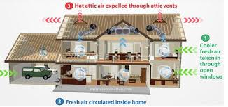 quiet cool attic fan how does a quietcool whole house fan work