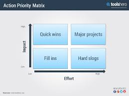 action priority matrix a great priority setting tool toolshero
