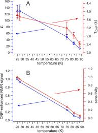 low temperature dynamic nuclear polarization with helium cooled
