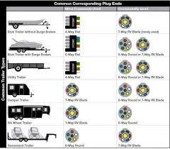 wiring diagrams 7 pin trailer connector trailer plug 7 pin