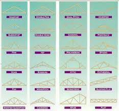Free Timber Roof Truss Design Software by Timber Roof Structure Selfbuild Central