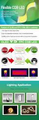 Reasons For A Light Period Flexible Cob Led Revolution Fpc Cob Panel Vs Oled Tech