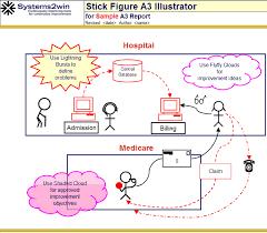 Problem Solving Template Excel Stick Figures Illustrator Stick Figure Drawing Template
