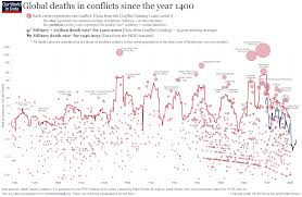 war of the worlds book report war and peace our world in data global deaths in conflicts since 1400