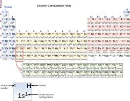 What Does The Element Symbol On The Periodic Table Indicate 6 4 Electronic Structure Of Atoms Electron Configurations
