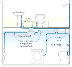 Pex Plumbing Installation Guide Plumbing House Layout House And