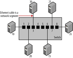 1 basic switch operation ethernet switches book