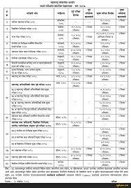 mpsc recruitment u2013 maharashtra public service commission aglasem