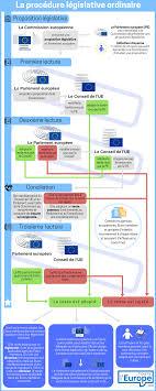 si e conseil europ n le processus de décision de l union européenne institutions