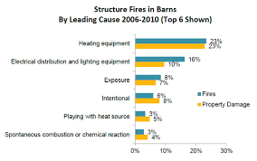 Barn Fires Nfpa Report Barns