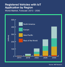 internet of things by the numbers market estimates and forecasts