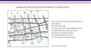 types of urban design