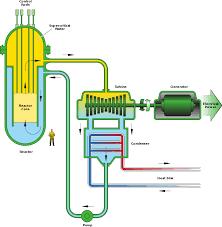 supercritical water reactor wikipedia