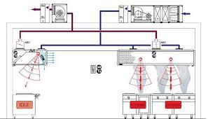 Kitchen Exhaust System Design Kitchen Ventilation System Design Kitchen Ventilation System