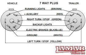 7 way rv trailer plug wiring diagram 7 wiring diagrams